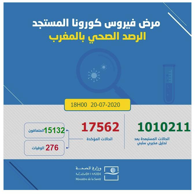 احصائيات كورونا  بالمغرب 20-07-2020
