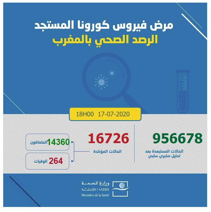 احصائيات كورونا  بالمغرب 17-07-2020