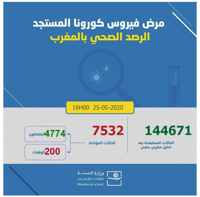 احصائيات كورونا  بالمغرب 25-05-2020