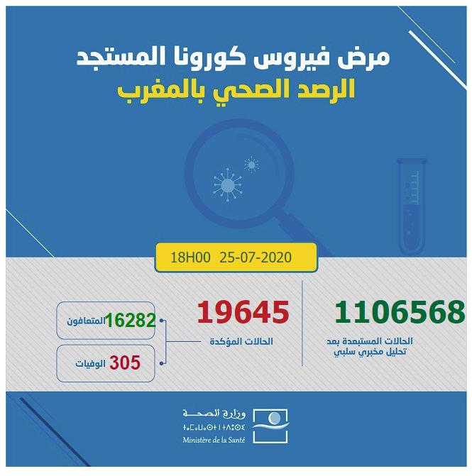 احصائيات كورونا  بالمغرب 25-07-2020