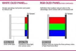 La technologie WOLED de LG propose une matrice de sous-pixel presque identique au RGB