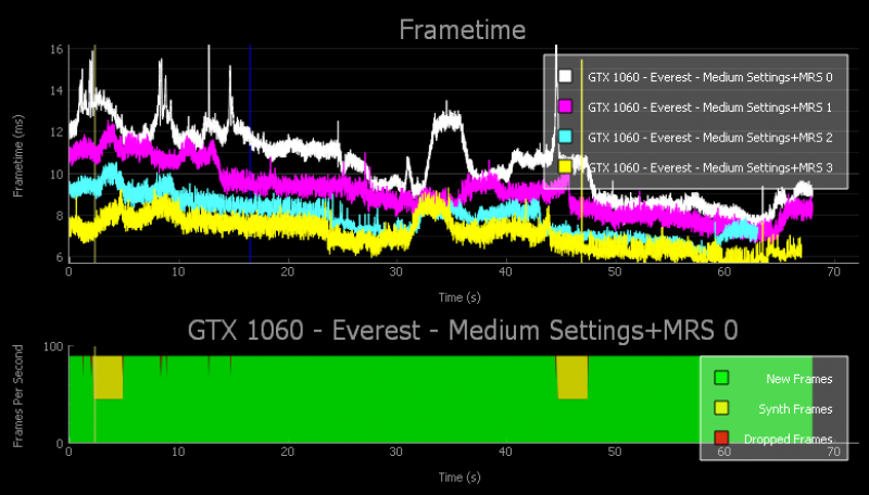 Un exemple de résultat d'analyse de FCAT VR