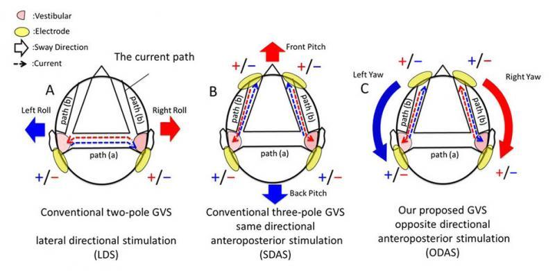 La stimulation vestibulaire galvanique pour s'affranchir des simulateurs dynamiques ? C'est ce sur quoi travaillent ces chercheurs de l'université d'Osaka. - 4