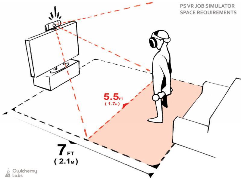 Le systeme de tracking du PSVR, bien que fonctionnel, est plutôt de mauvaise qualité et force les joueurs à rester statique