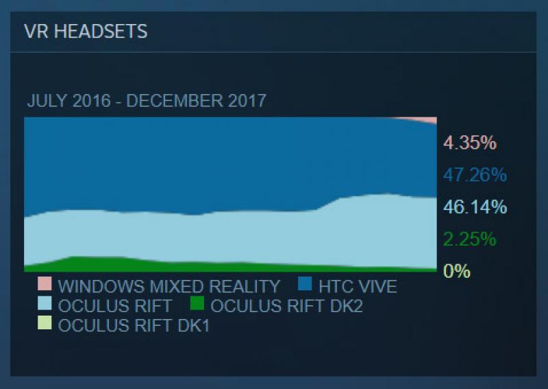 SteamVR 2017 : L'Oculus Rift le casque le plus populaire en décembre, Fallout 4 VR le jeu le plus rentable de tous les temps - 6