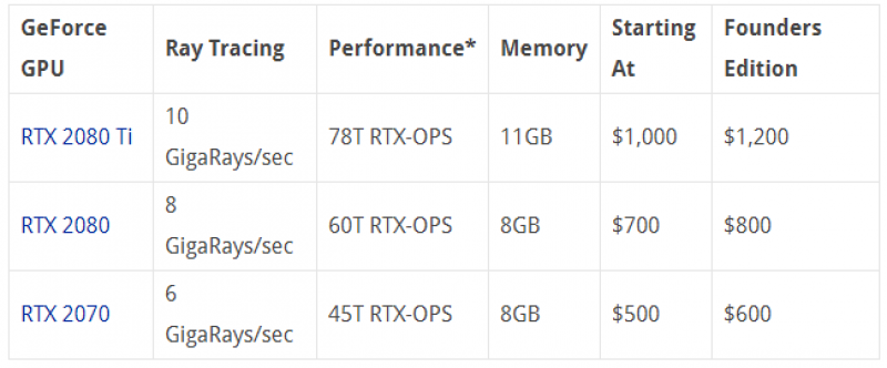 Enfin NVIDIA présente les GeForce RTX 2070, RTX 2080 et RTX 2080Ti !!! - 11