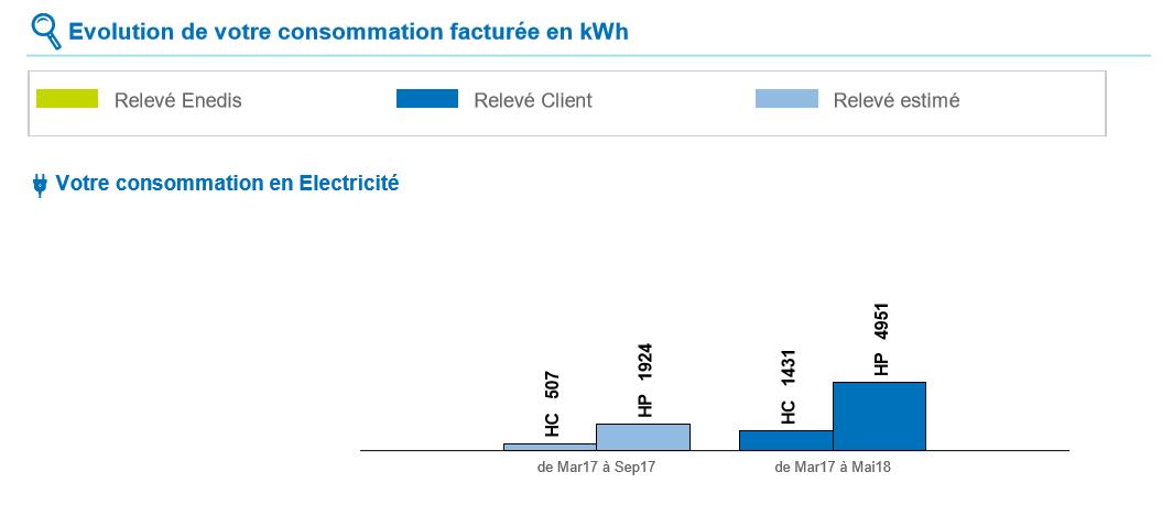 Facture électricité : les données de consommation
