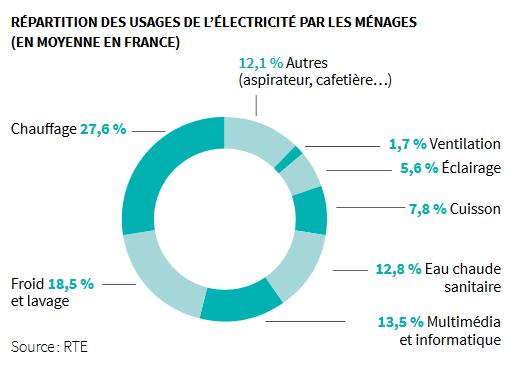 graphique de l'ademe - répartition des usages de l'électricité sur la facture