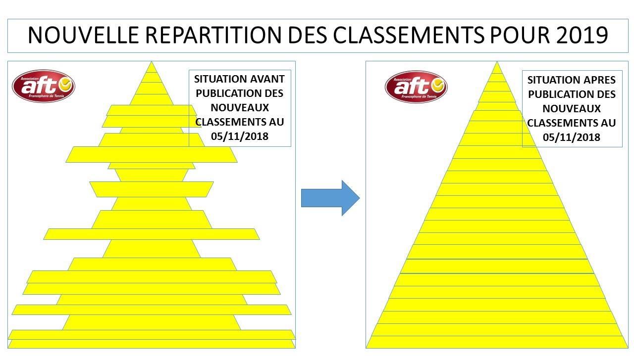 Belgique Reforme Des Classements Et Des Tournois Classement Forums Tennis Classim