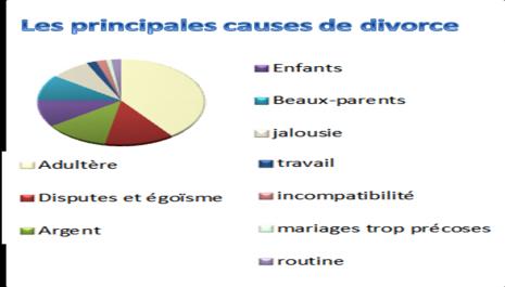Les différentes causes de divorce