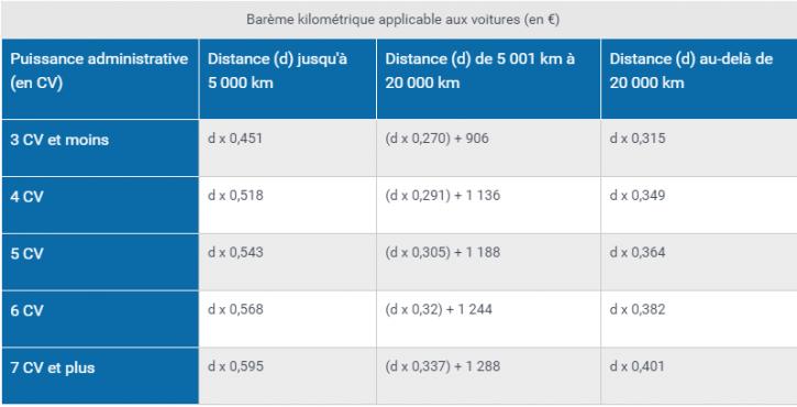 Comment gérer les frais kilométriques ?