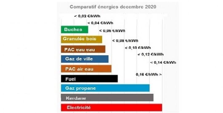 Comparatif des coûts énergie , fuel, gaz de ville, PAC, tc...