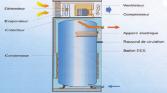 Arnaque chauffe eau thermodynamique (CET)