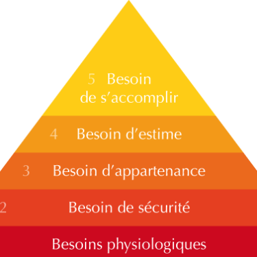 illustration pyramide de masllow