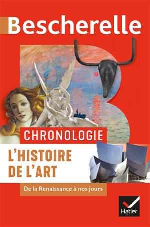 L'histoire de l'art : de la Renaissance à nos jours