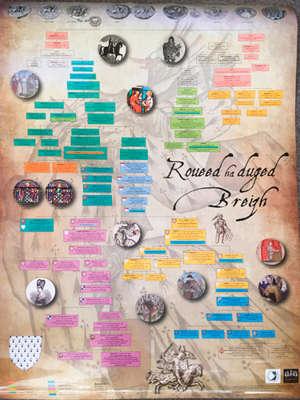 Poster généalogie rois et ducs de Bretagne = Roueed ha duged Breizh