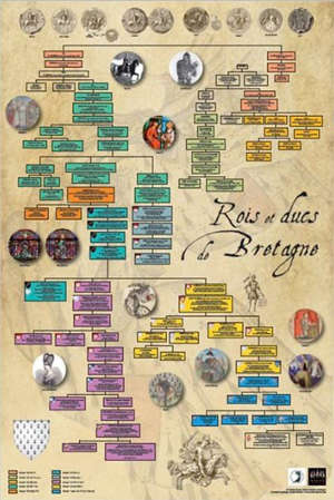 Rois et ducs de Bretagne