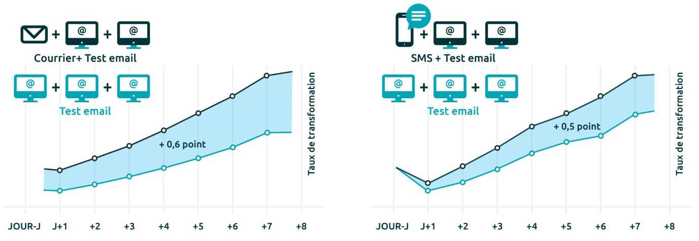 Progression de 0,6 points du taux de transformation en ajoutant le courrier à l'email, et de 0,5 points en ajoutant le SMS à l'email.
