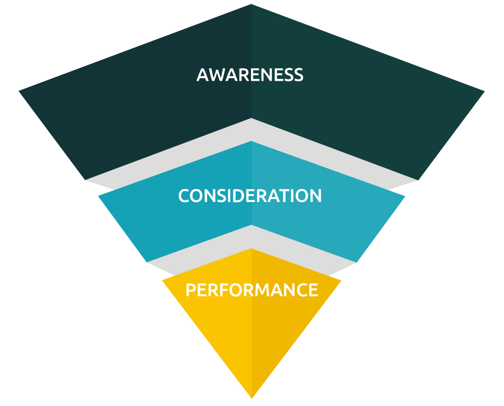 Awareness, consideration, performance