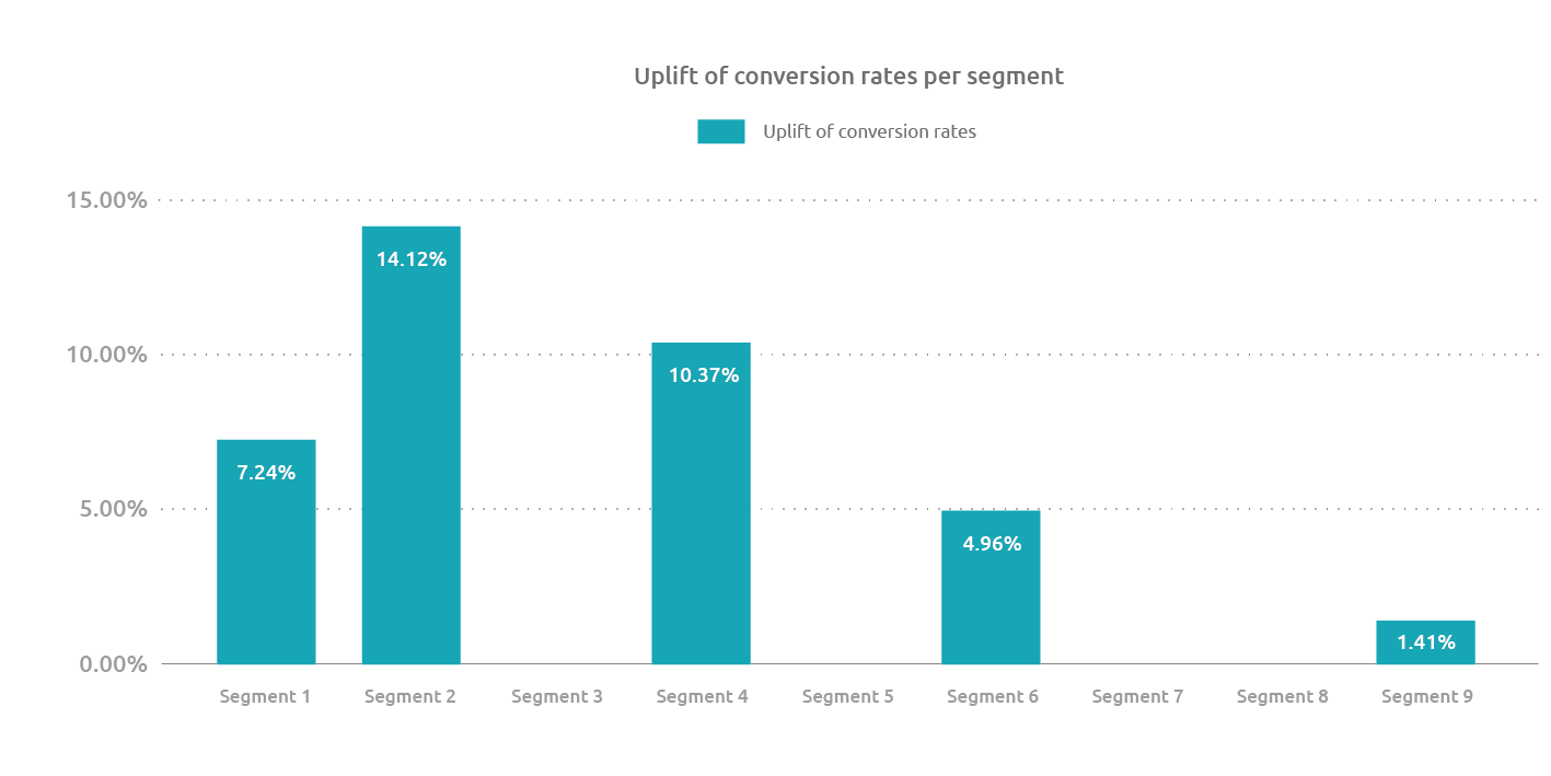 Uplift of conversion rates per segment