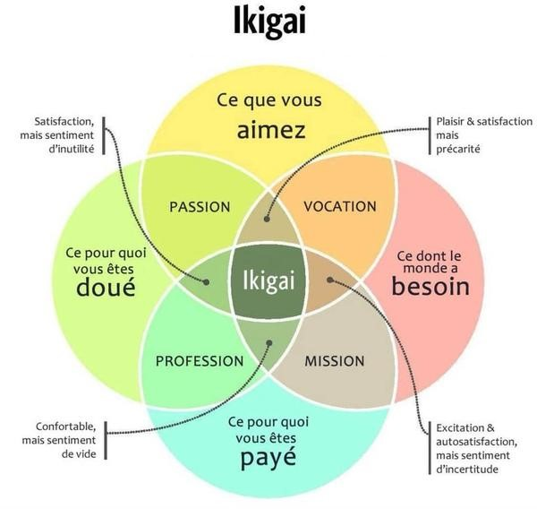 Burn-out - trouver son Ikigai