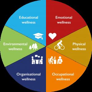 Wellness_wheel