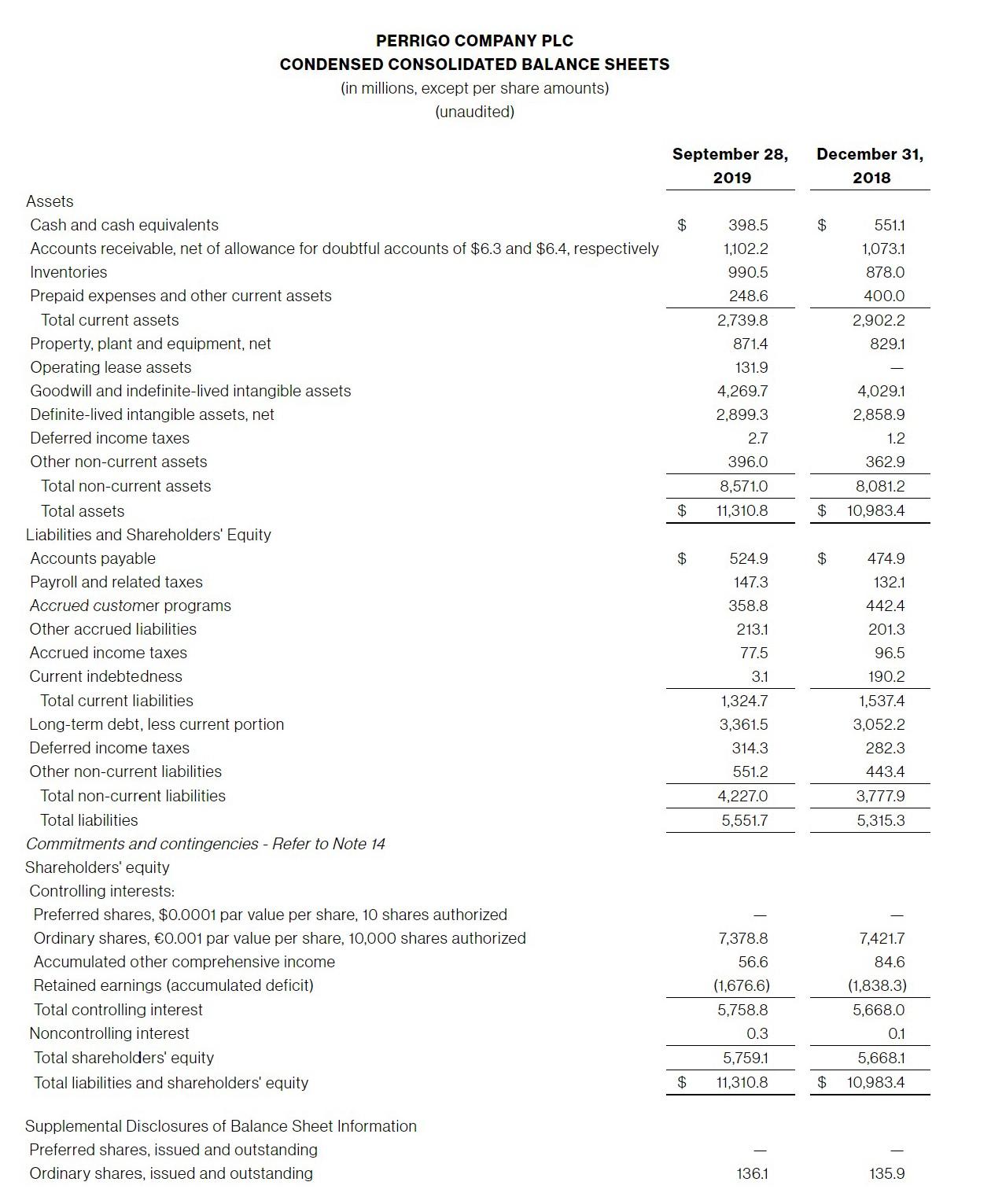 PERRIGO-COMPANY-PLC-CONDENSED-CONSOLIDATED-BALANCE-SHEETS