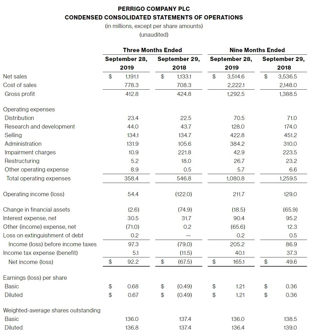 Perrigo-Company-PLC-CONDENSED-CONSOLIDATED-STATEMENTS-OF-OPERATIONS