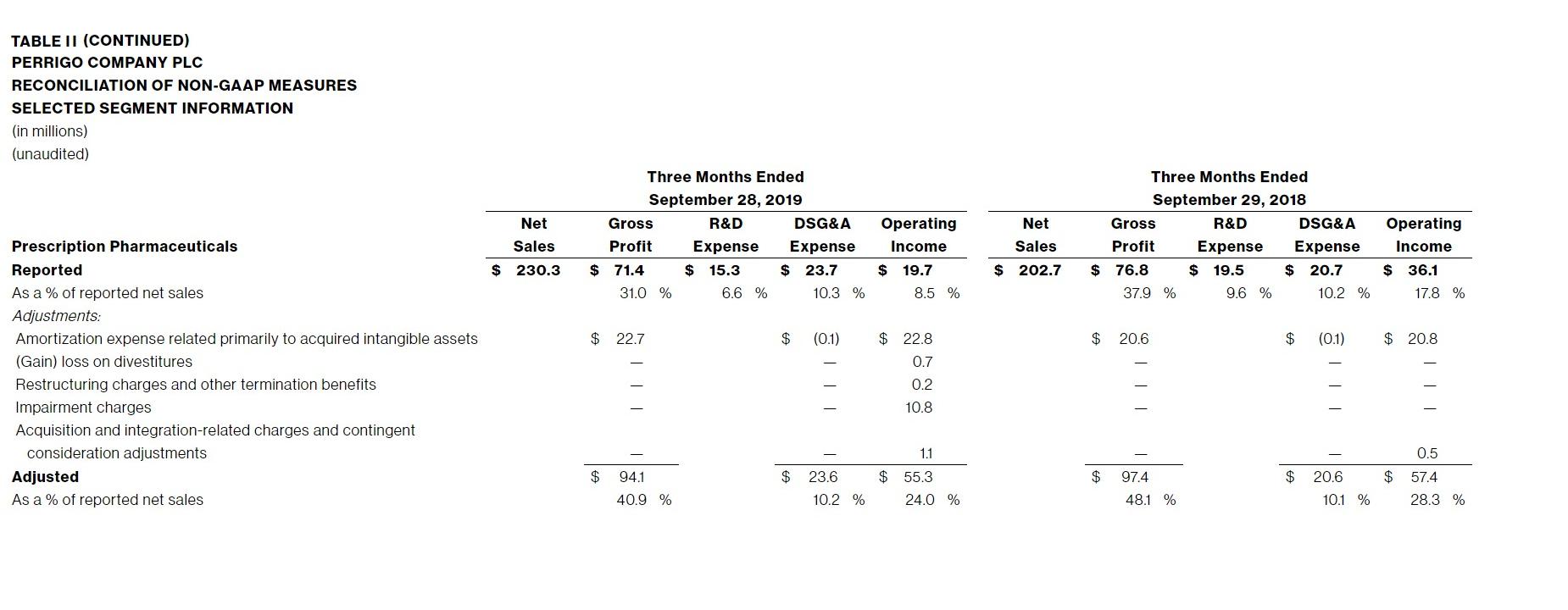TABLE-II-(CONTINUED)-PERRIGO-COMPANY-PLC-RECONCILIATION-OF-NON-GAAP-MEASURES-SELECTED-SEGMENT-INFORMATION-3