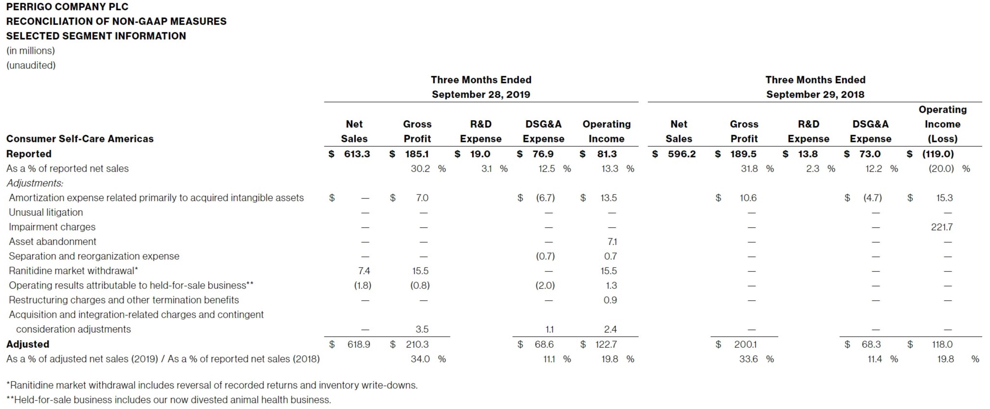 TABLE-II-(CONTINUED)-PERRIGO-COMPANY-PLC-RECONCILIATION-OF-NON-GAAP-MEASURES-SELECTED-SEGMENT-INFORMATION