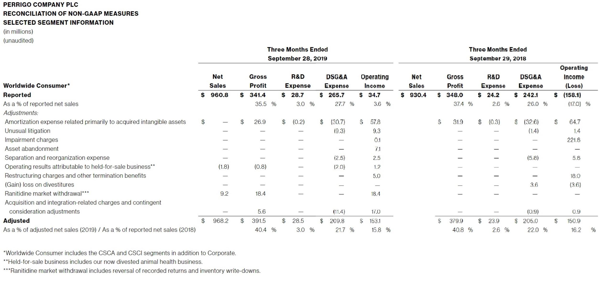 TABLE-II-PERRIGO-COMPANY-PLC-RECONCILIATION-OF-NON-GAAP-MEASURES-SELECTED-SEGMENT-INFORMATION