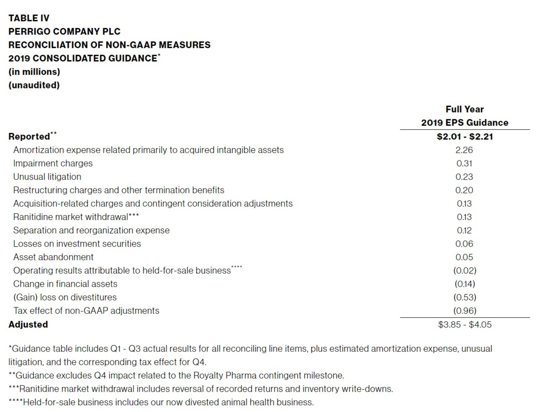 TABLE-IV-PERRIGO-COMPANY-PLC-RECONCILIATION-OF-NON-GAAP-MEASURES-2019-CONSOLIDATED-GUIDANCE
