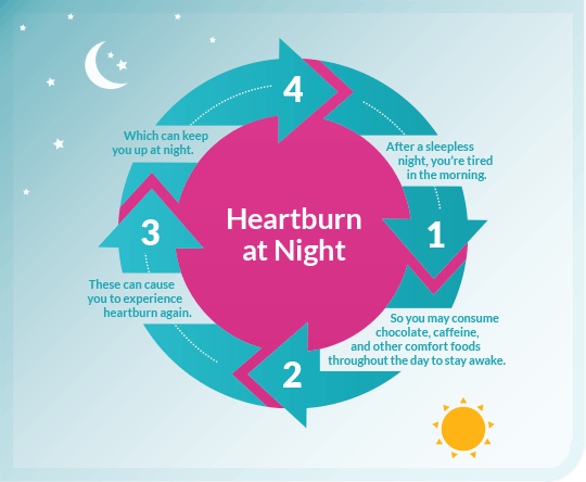Heartburn night