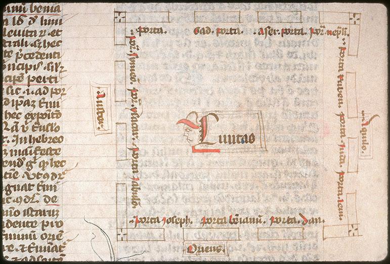 Postilla in Bibliam - Plan des portes de Jérusalem_0