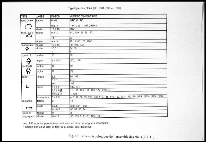 Vue du tableau typologique des clous découverts (fouille E. Rieth).