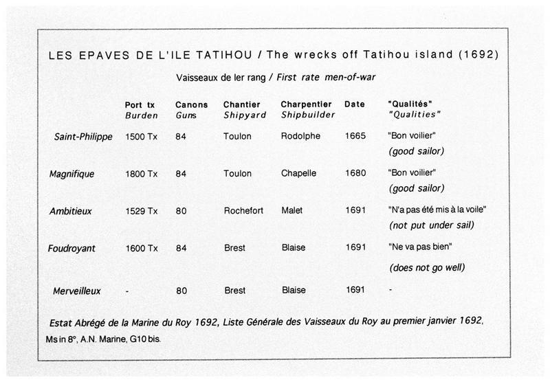 Vue de la liste des navires en première ligne durant la bataille (fouille M. L'Hour/Drassm, E. Veyrat/Drassm).