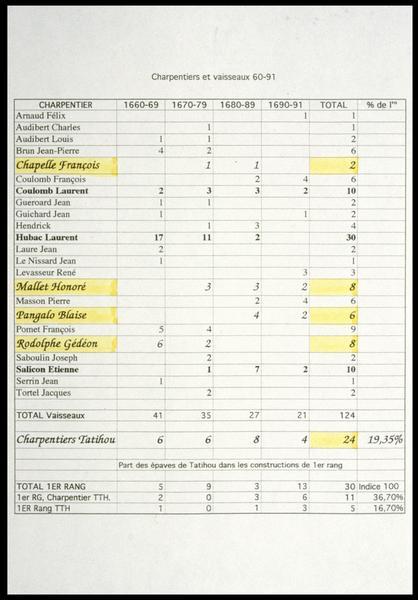 Vue de la liste des charpentiers identifiés (fouille M. L'Hour/Drassm, E. Veyrat/Drassm).
