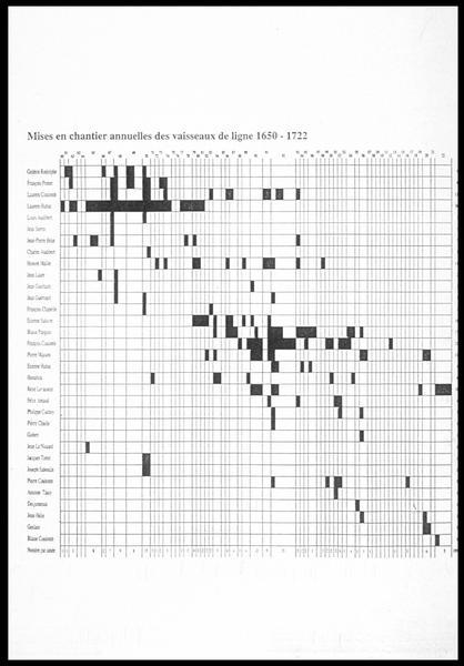 Vue du tableau de la mise en chantier annuelles des vaisseaux de ligne entre 1650 et 1722 (fouille M. L'Hour/Drassm, E. Veyrat/Drassm).