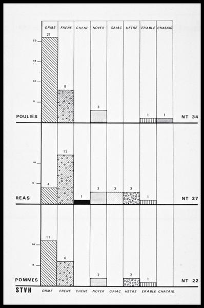 Vue du tableau d'identification des essences des éléments d'accastillage (fouille M. L'Hour/Drassm, E. Veyrat/Drassm).