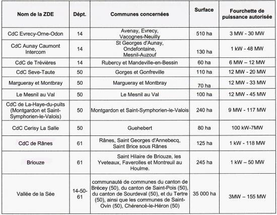 La liste, en mai 2012, des ZDE de Basse-Normandie (source: le schéma régional éolien.