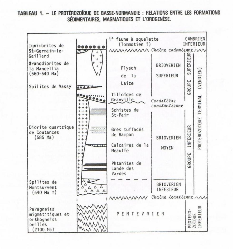 """Le Protérozoïque de Basse-Normandie, page 10 du """"guide géologique Normandie-Maine""""."""