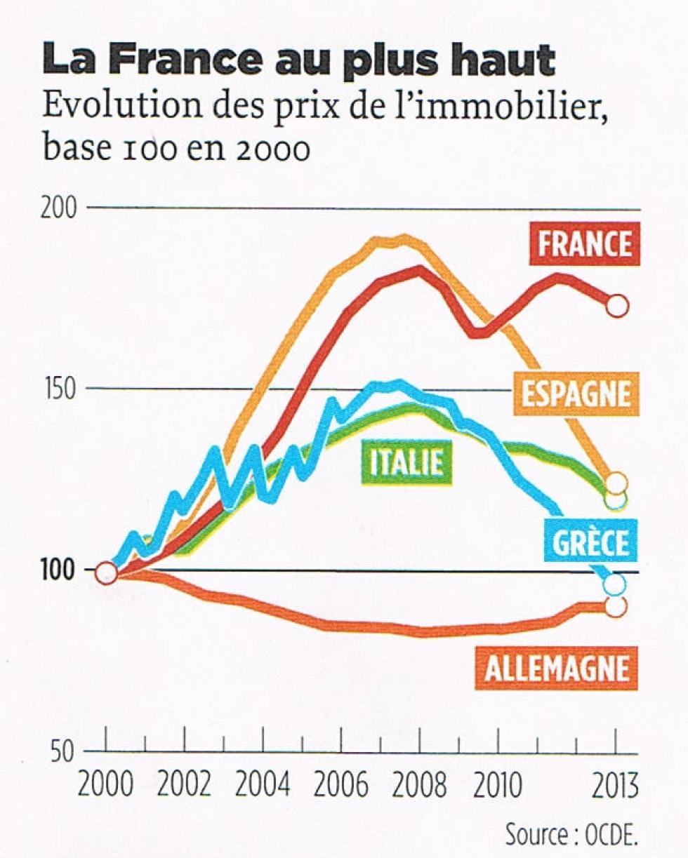 """Graphique tiré du numéro du 29 août 2013 du journal """"Le Point"""" (page 120)."""