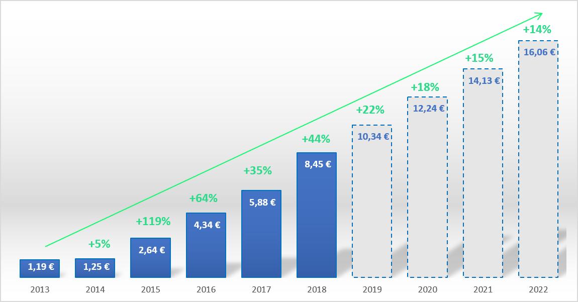 évolution et prévision du coût de la TICGN