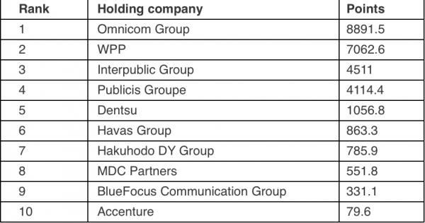 Top 10 world's best creative holding companies