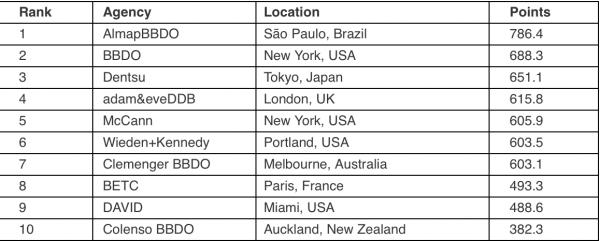 Top 10 world's best creative agencies