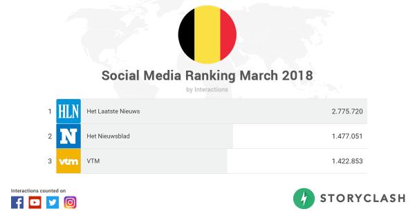 be_og social ranking