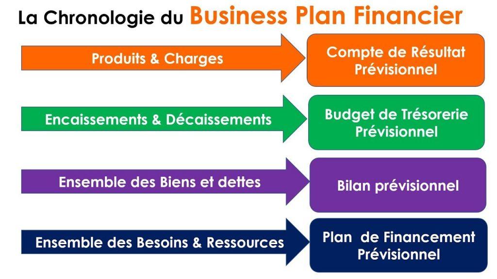 chronologie business plan