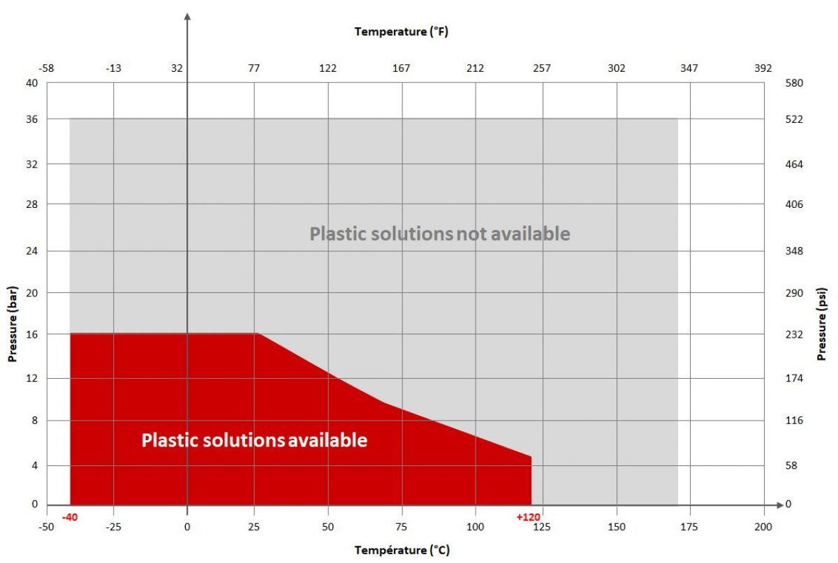 Grafic plastic solution