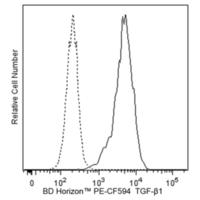Hu TGF-BTA1 PE-CF594 TW4-9E7 50Tst