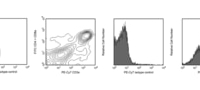 MS CD3E PE-CY7 MAB 0.025MG 145-2C11